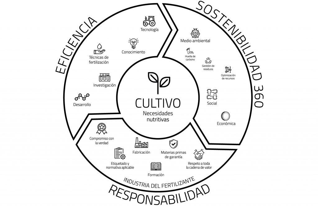 fertilosofía en el cereal, agricultura sostenible, eficiente, y responsable